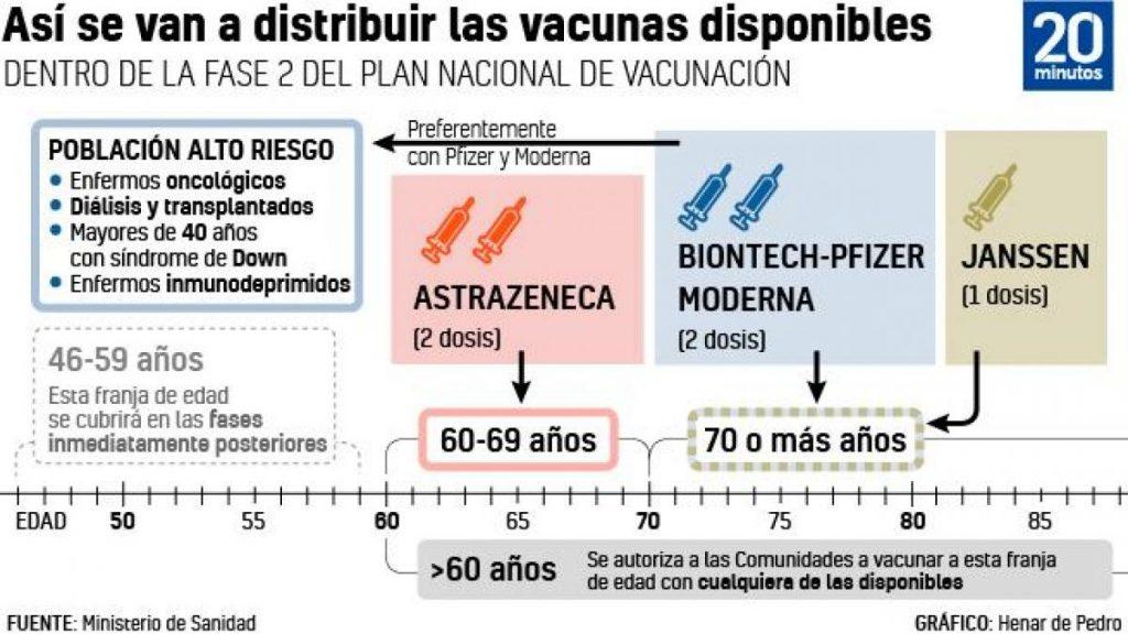 Últimos cambios en el calendario de vacunación: ¿a quién afecta?  ¿Quién es el próximo grupo?