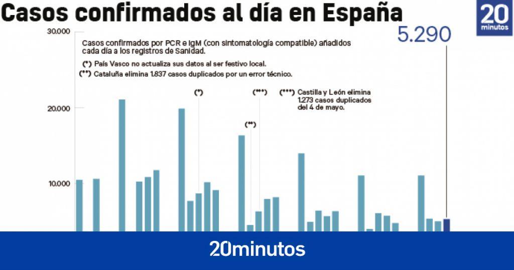 ¿Está agotada la cuarta ola?  La incidencia en España ha ido disminuyendo durante un mes consecutivo ... pero cada vez más leve