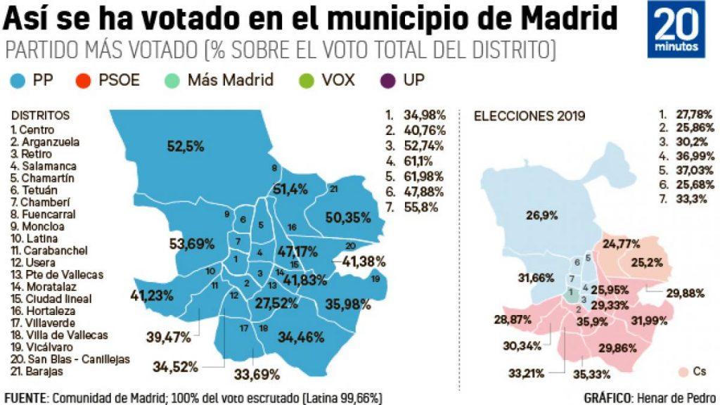 Así se promovió el sorpasso More Madrid ... y el `` ciclón Ayuso '' que ganó hasta Vallecas