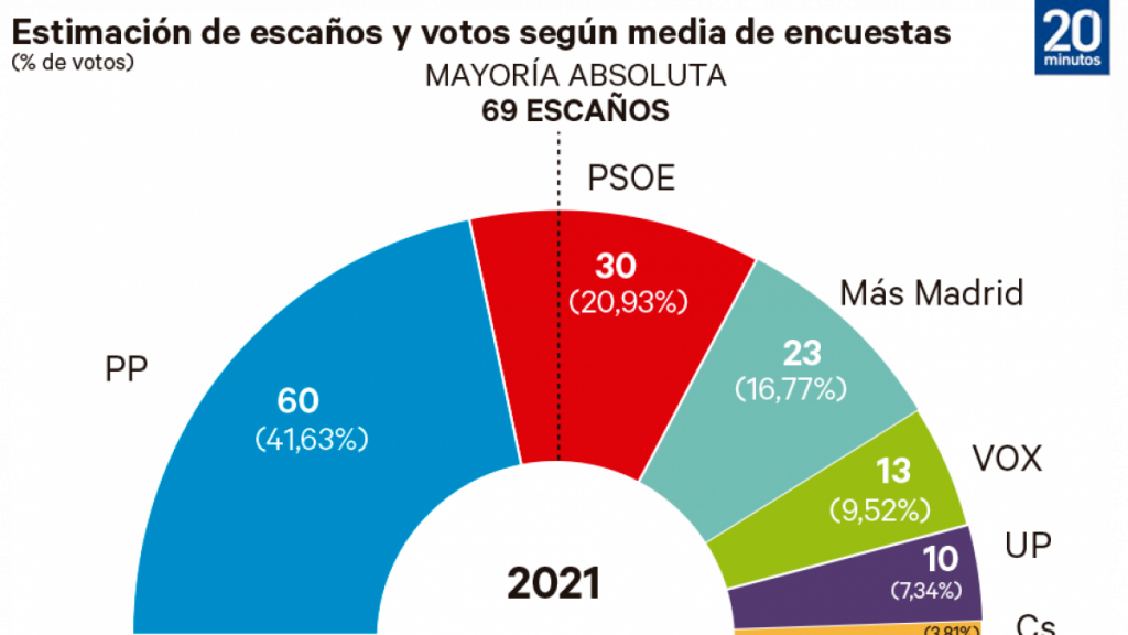 Ayuso duplica su resultado pero necesitaría que Vox y PSOE cayeran a favor de Más Madrid