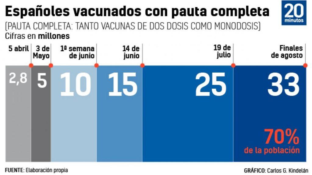 Cuatro fechas clave antes de septiembre: los objetivos de vacunación de Sánchez son vacunar al 70%