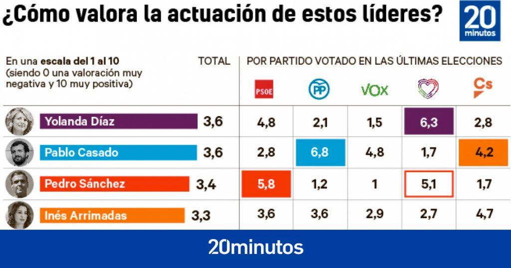 Encuesta DYM |  Yolanda Díaz debuta como la líder más querida