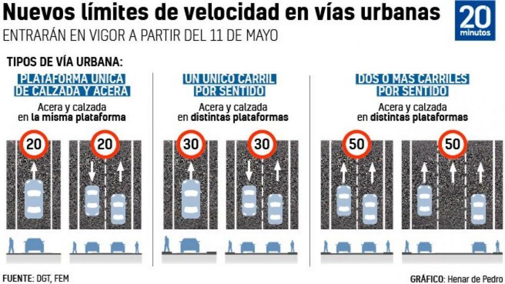 tendrá que viajar a 30 km / h en la mayoría de las calles