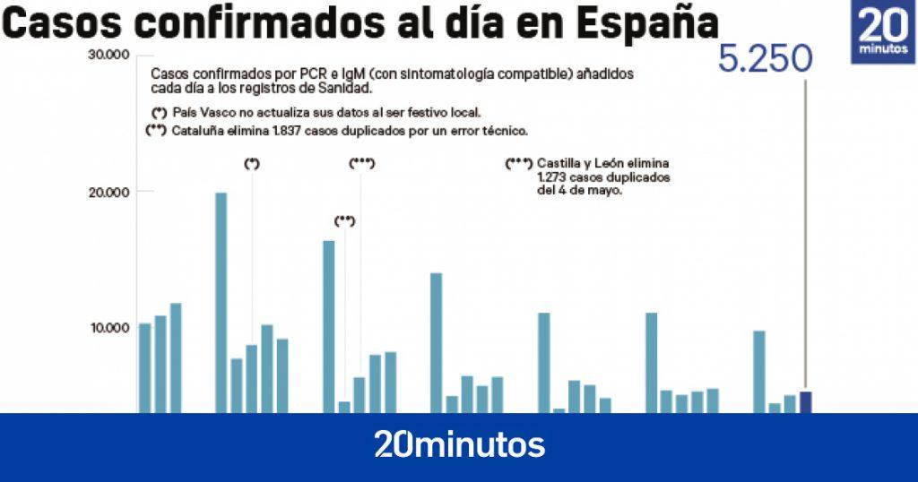 ¿Punto de inflexión de la pandemia?  La incidencia en España se estanca en 118 casos y aumenta en seis comunidades
