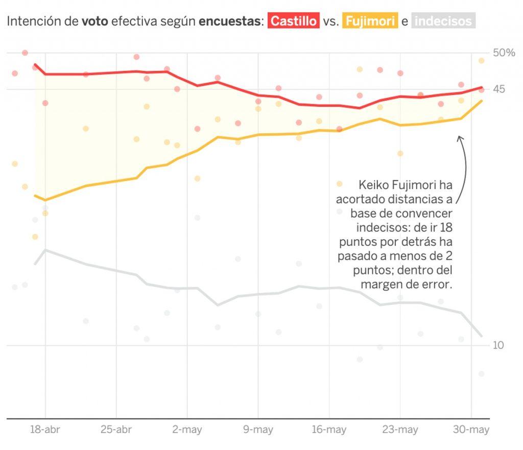 Elecciones en Perú: Fujimori recorta distancias y se acerca al empate con Pedro Castillo en las elecciones presidenciales peruanas    Internacional