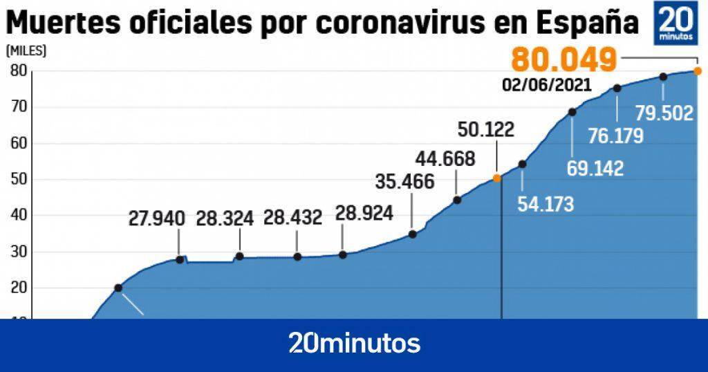España supera las 80.000 muertes oficiales de Covid y marca el número mínimo de personas admitidas por el virus en 9 meses