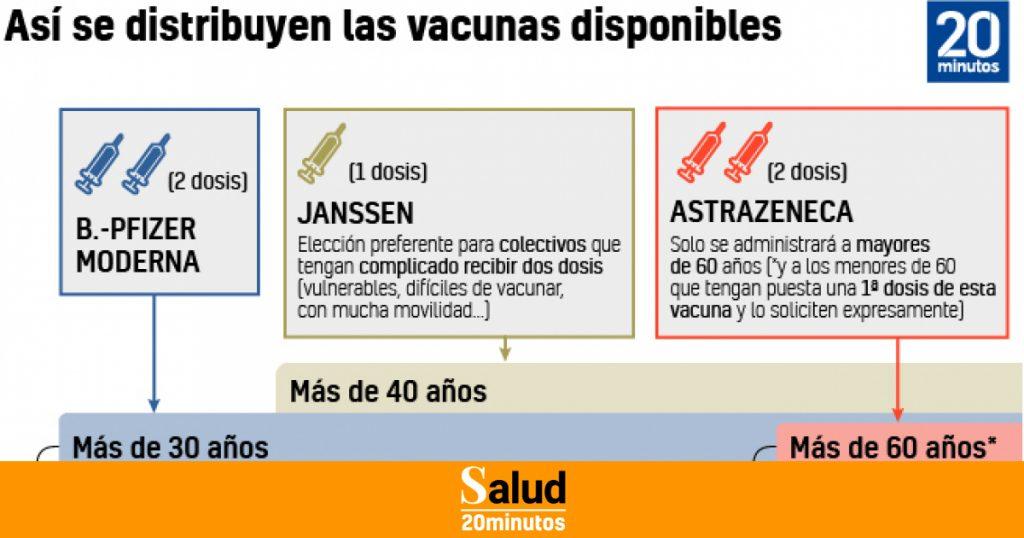 Estas son las comunidades que empiezan a vacunar a los menores de 40 años