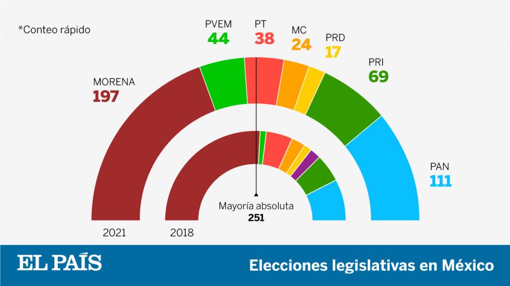 Resultados de las elecciones en México    Elecciones mexicanas 2021