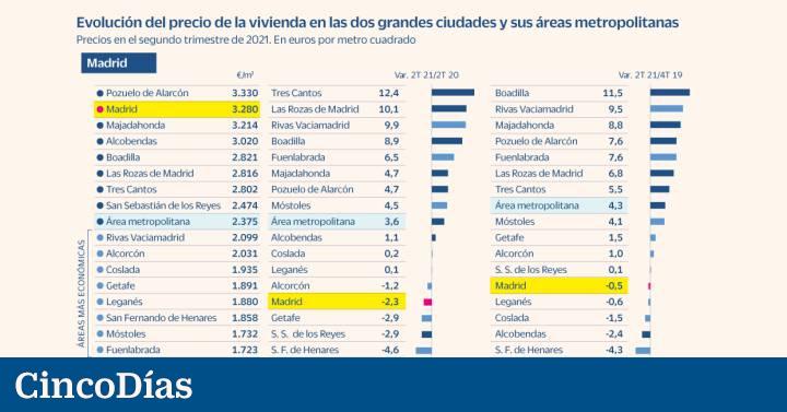 Los precios de la vivienda repuntan antes en las áreas metropolitanas que en Madrid y Barcelona |  Economía